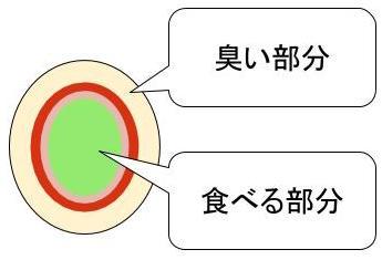 ginnan-nioi